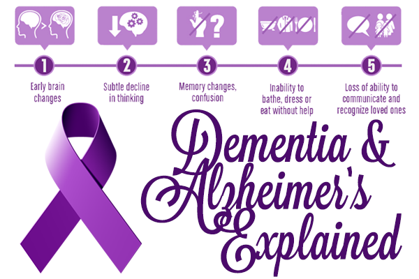 Dementia and Alzheimer's Disease Graphic